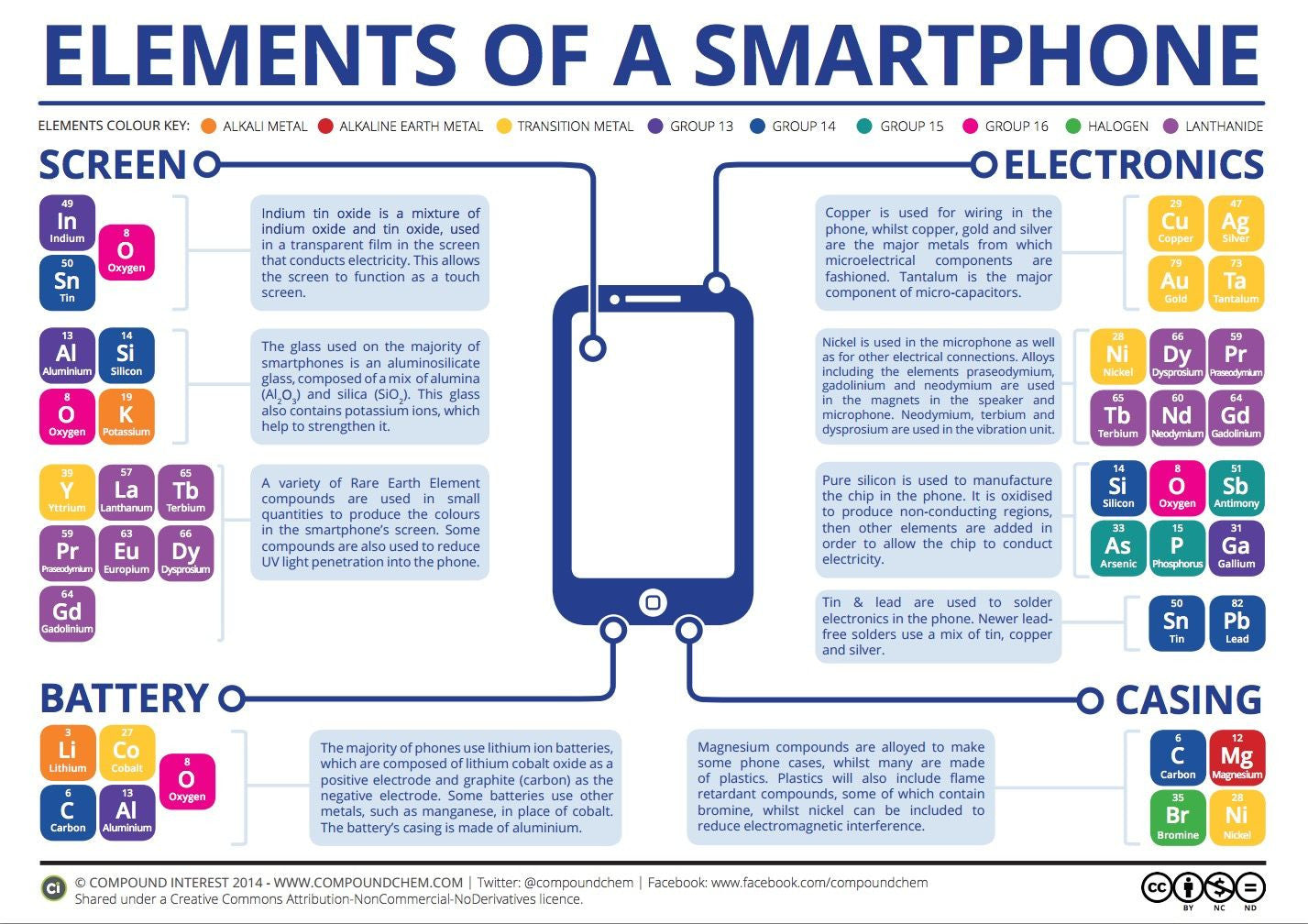 Breakdown of smartphone materials and chemicals