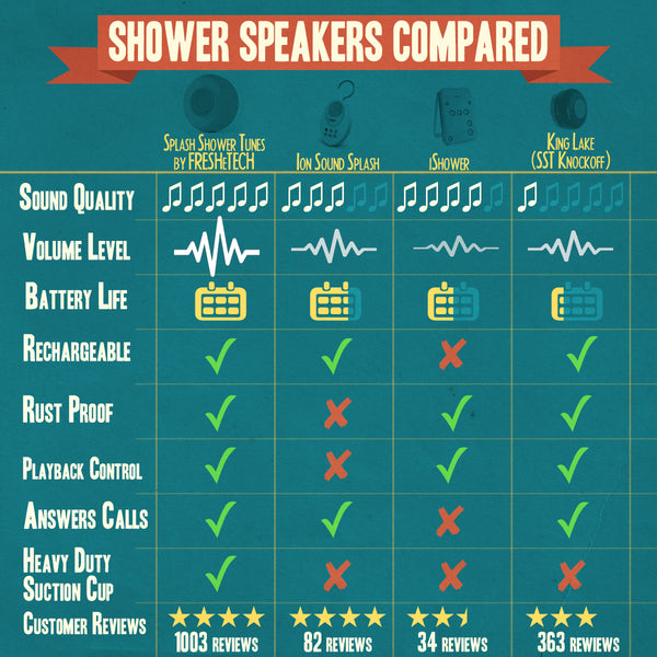 Shower Speakers Compared