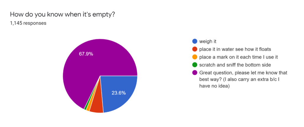 Empty Canister Survey Chart