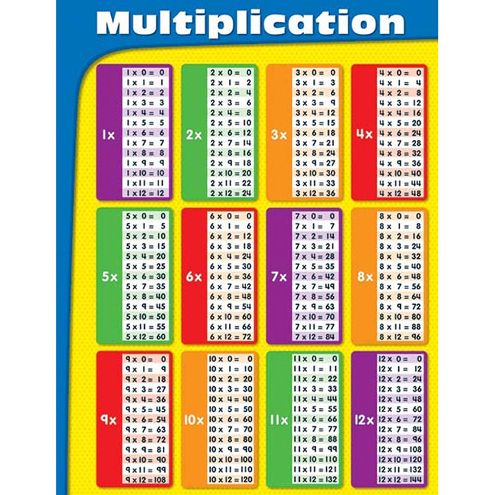 Multiplication Tables Laminated Chartlet - Supplies by Teachers