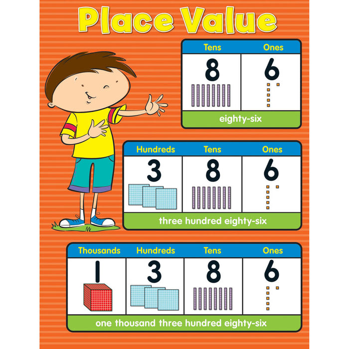 Place Value Chartlet Gr K-5 - Supplies by Teachers