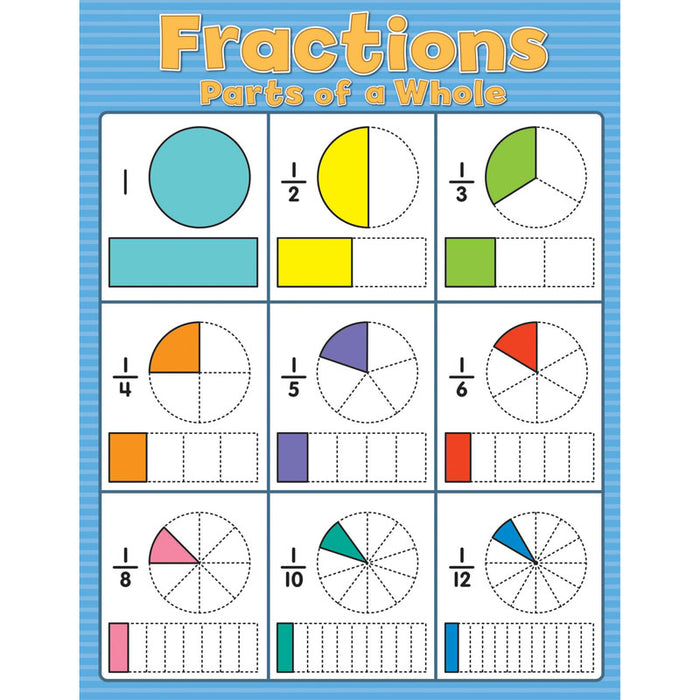 Fractions Chartlet Gr 2-5 - Supplies by Teachers