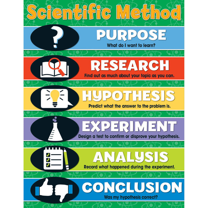 Scientific Method Chartlet Gr 4-8 - Supplies by Teachers