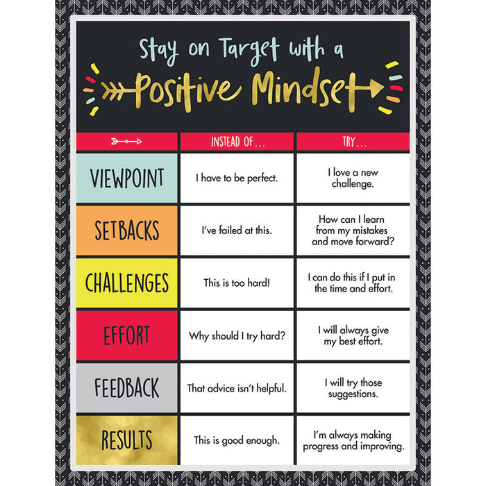 Positive Mindset Chartlet Gr K-8 Motivational - Supplies by Teachers