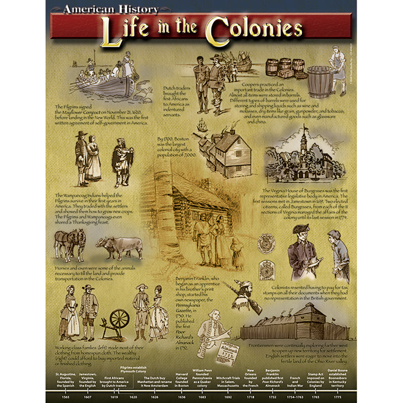 Life In The Colonies - Supplies by Teachers