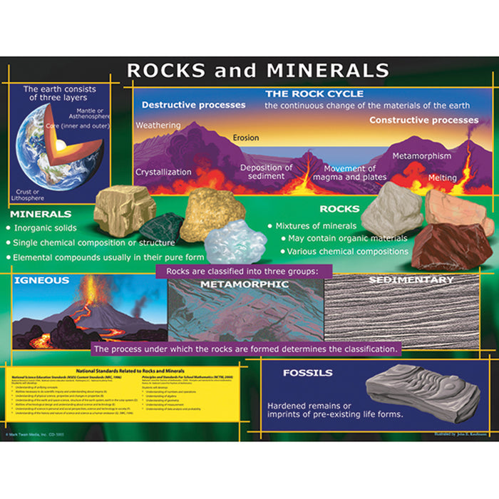 Chart Rocks And Minerals - Supplies by Teachers