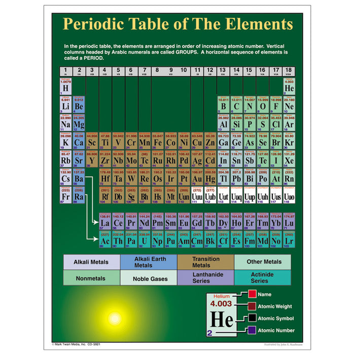 Periodic Table Of Elements - Supplies by Teachers