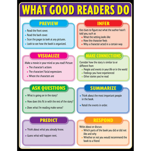 What Good Readers Do Small Chart - Supplies by Teachers