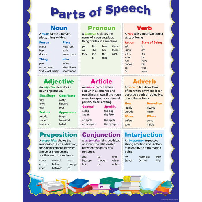 Parts Of Speech Small Chart - Supplies by Teachers