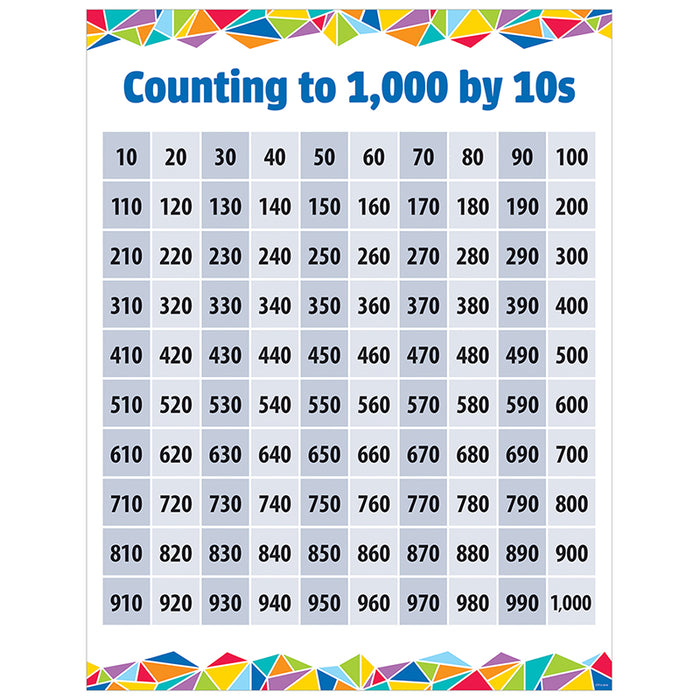 Counting To 1000 By 10s Chart - Supplies by Teachers