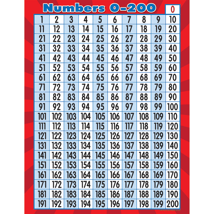 NUMBERS 0 TO 200 CHART - Supplies by Teachers