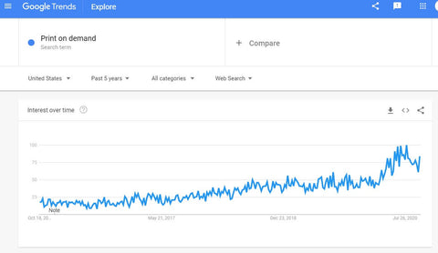 print on demand google trends 5 years