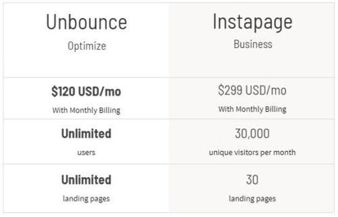 unbounce Price vs instapage Price
