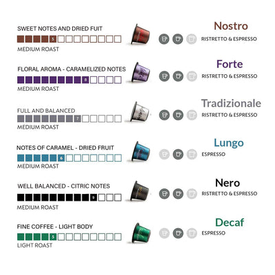 Nespresso Capsules Compatible<p>Decaf<br />  Intensity: 5 <br />20 Capsules </p>