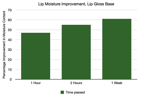 lip gloss improves lip moisture