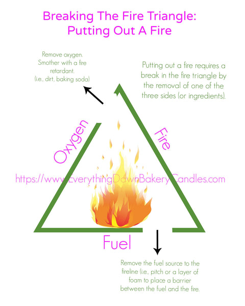 Breaking The Fire Triangle - Putting Out A Fire - Candle Fires