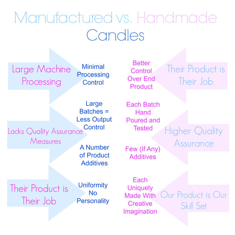 Infographic Manufactured vs Handmade Candles