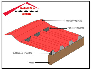 PE roof infill strips