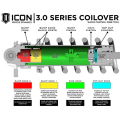 Icon Vehicle Dynamics 2017-UP Ford F-150 Raptor 3.0 Series Coilover Shock Kit - 95002