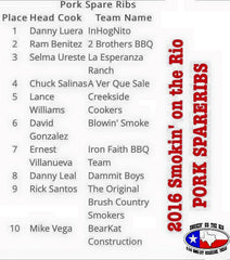 Smokin On The Rio pork results 2016