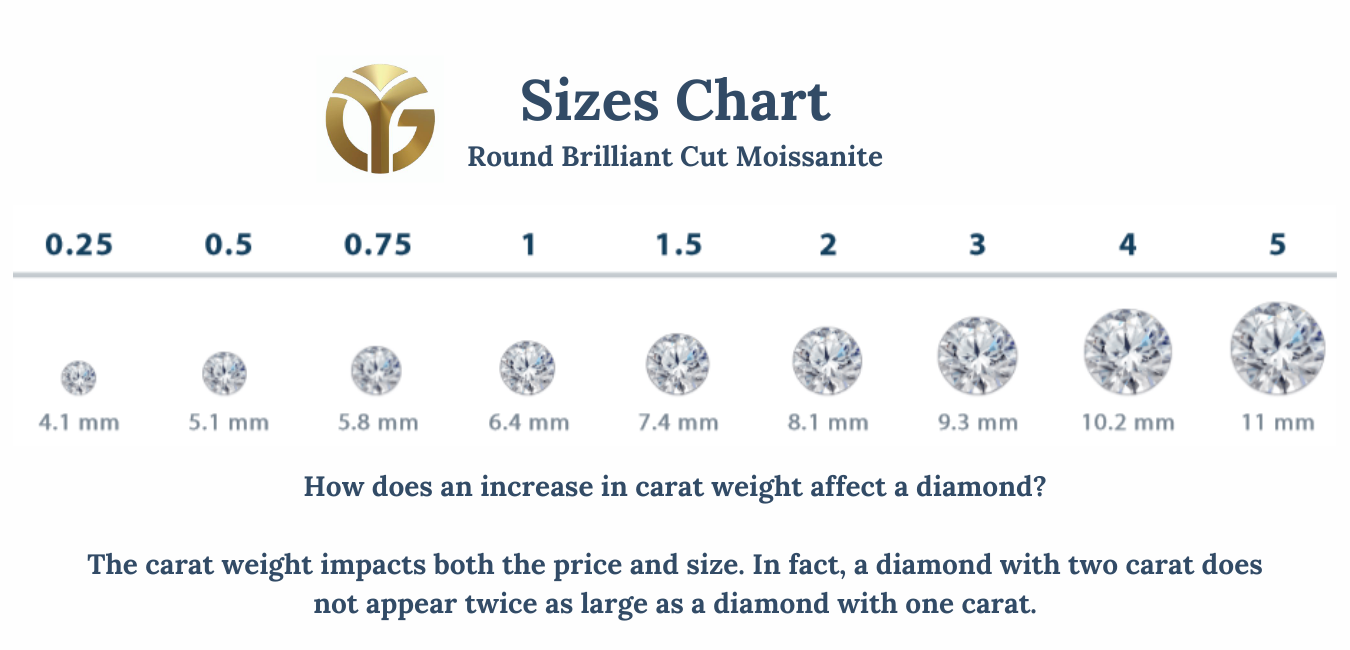 4C's of Moissanite by Yogee Gems - Moissanite Carat Weight