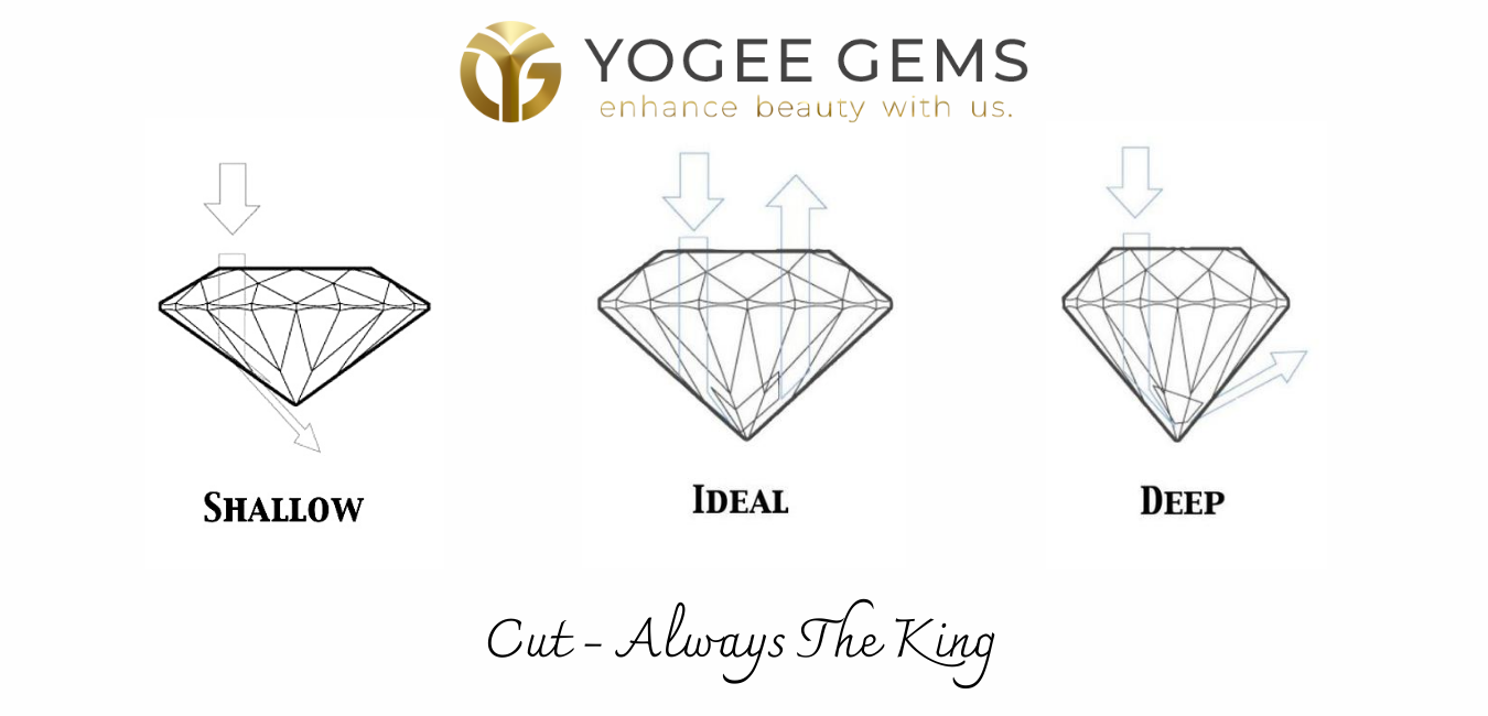 4C's of Moissanite by Yogee Gems - Moissanite Cut