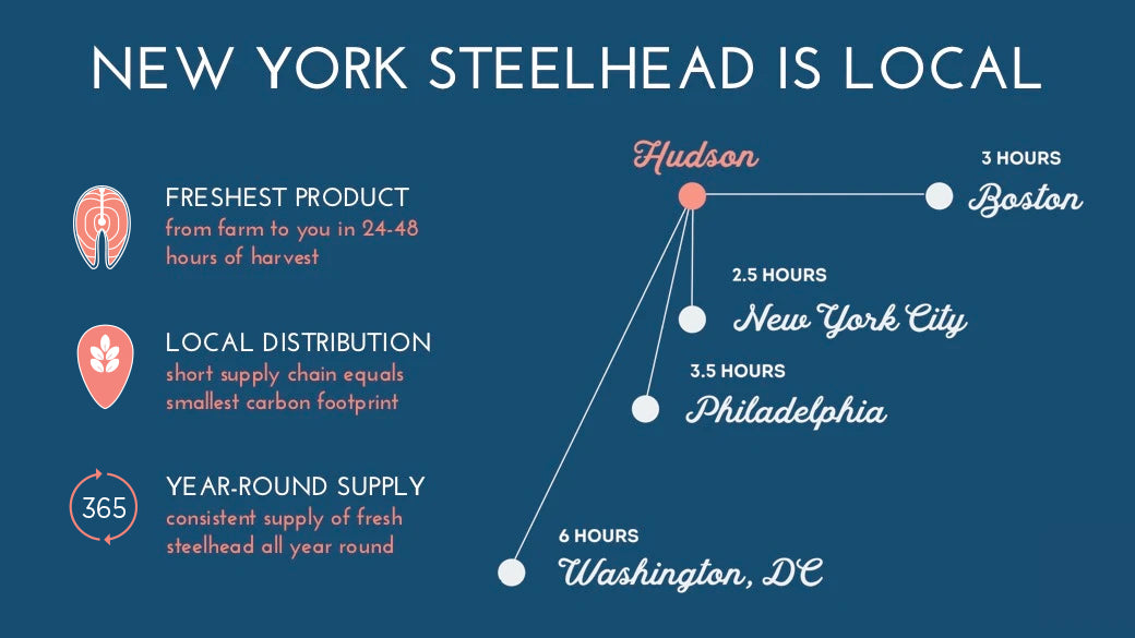New York Steelhead is Local