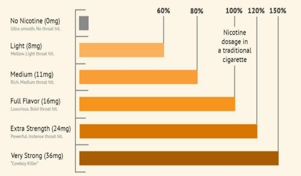 On The Level - What's the right nicotine content for you?