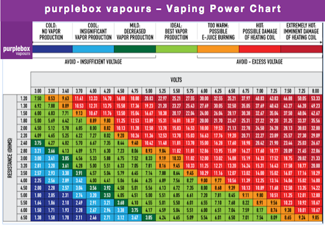 Vaping Power Chart Purplebox Ie