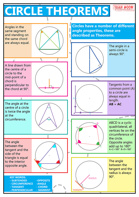 GCSE posters to support the study and revison of circle theorems. Circles have different angle properties described by circle theorems which are used in geometric proofs and to calculate angles.