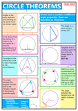 GCSE Maths - Circle Theorems - Educational Poster - Size A2