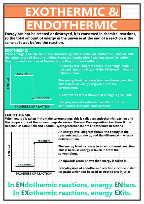 GCSE Science poster to support the study and revision of exothermic & endothermic reactions. Exothermic reactions transfer energy to the surroundings. Endothermic reactions take in energy from the surroundings.