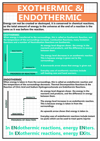 GCSE Science - Exothermic & Endothermic Educational Poster - Size A2