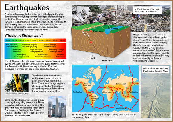 Our Earth - Earthquakes Poster