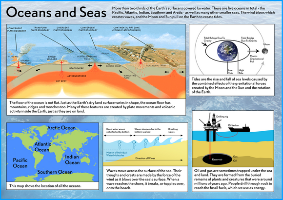 Our Earth - Oceans & Seas Poster