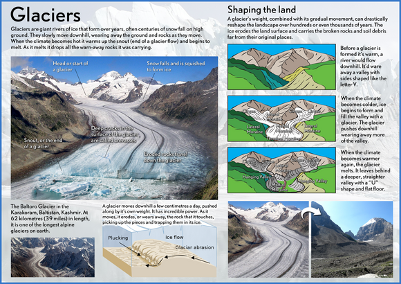 Our Earth - Glaciers Poster