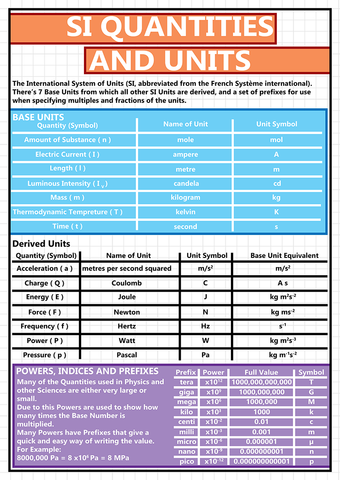 GCSE Science - SI Quantities and Units Educational Poster - Size A2