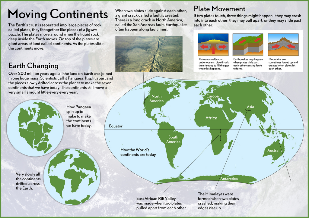 Our earth moving continents poster tiger moon our earth moving continents poster gumiabroncs Choice Image