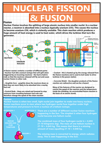 GCSE Science - Nuclear Fission and Fusion Educational Poster - Size A2