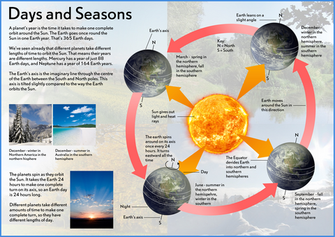 Our Earth - Days & Seasons Poster