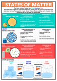 GCSE Science - States of Matter Educational Poster - Size A2