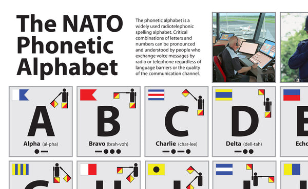 The Nato Phonetic Alphabet Poster Tiger Moon