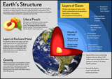 Our Earth - Earth's Structure Poster