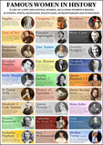 Famous Women in History Poster