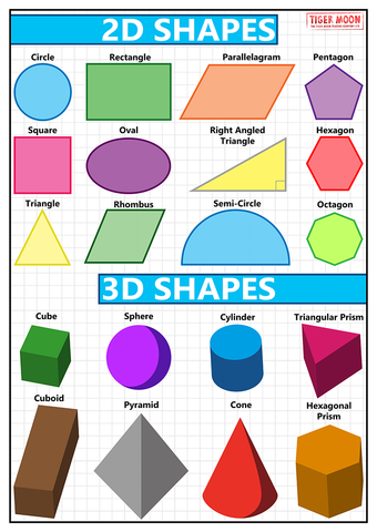 GCSE Maths - Shapes - Educational Poster - Size A3