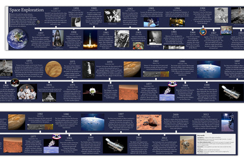 Space Exploration Timeline 30x 400cm