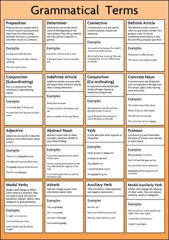Grammatical Terms Poster