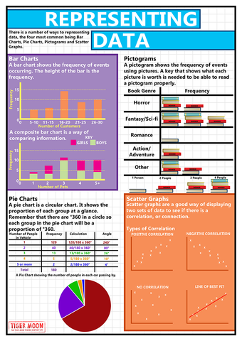 GCSE maths posters to support the understanding of how to represent data using:      Bar charts     Pictograms     Pie Charts     Scatter Graphs