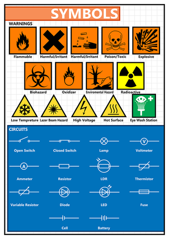 GCSE Science poster to support the study and revision of laboratory and scientific symbols.