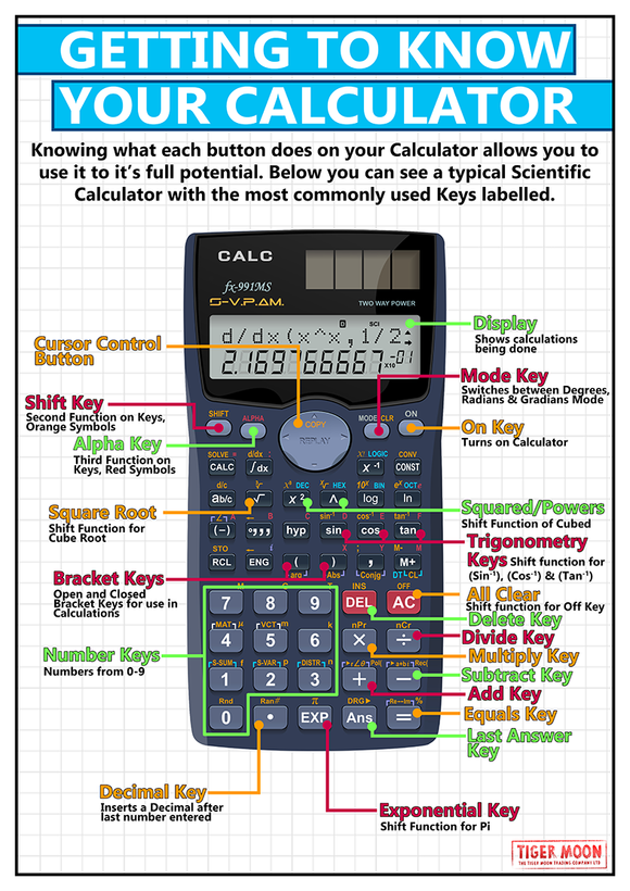GCSE maths posters to support the understanding of how to use a calculator.
